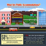 In Support of Public Accomodations