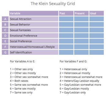 klein-sexuality-grid
