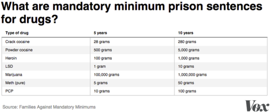 mandatory_minimums.0
